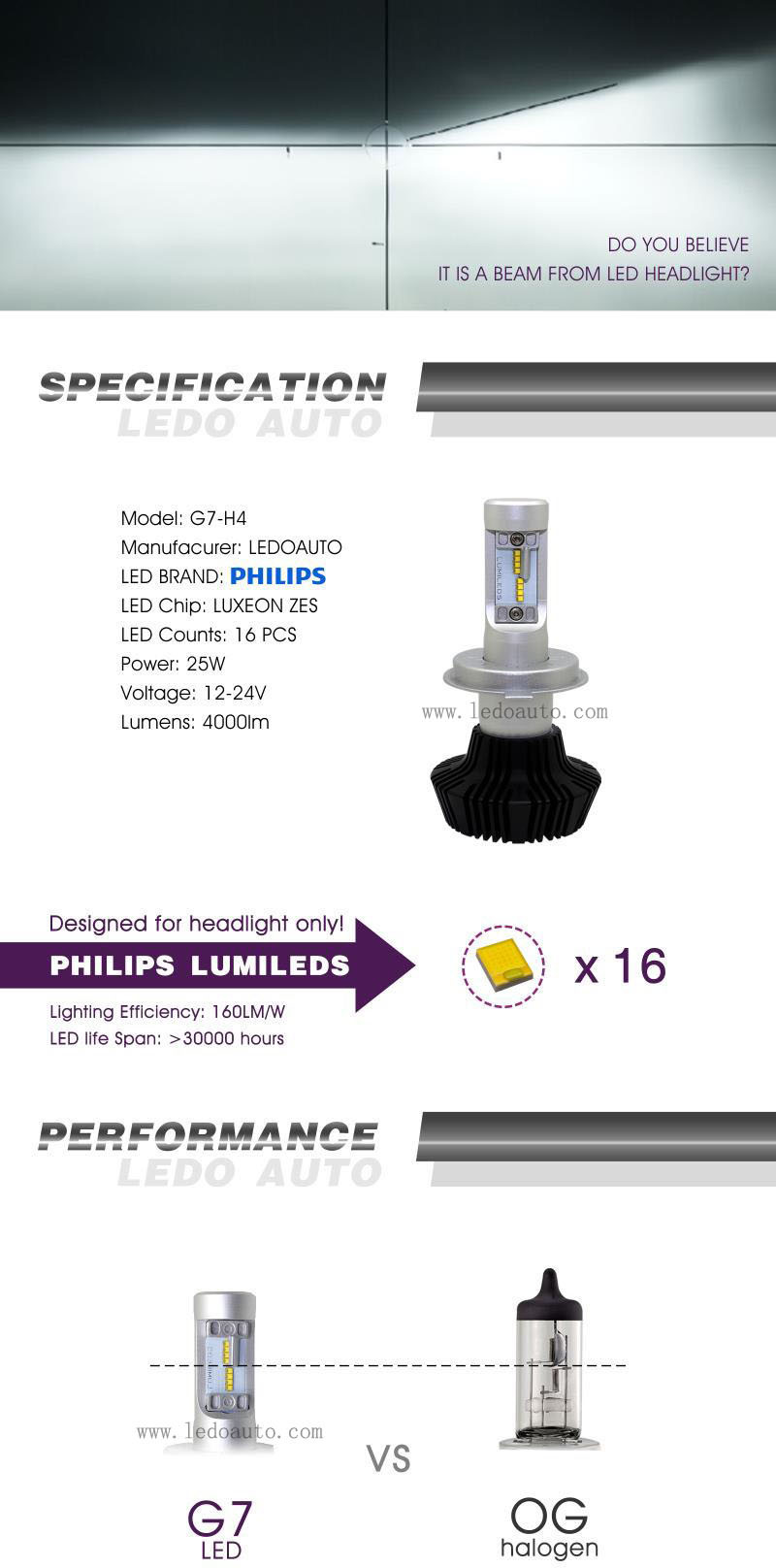4000lm H7 Bulb Canbus Philips Car Auto LED Headlamp Manufacturer